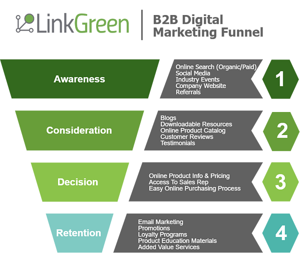 LinkGreen -B2B Digital Marketing Funnel