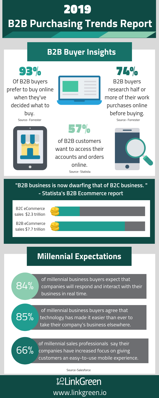 B2B Purchasing Trends Report (3)