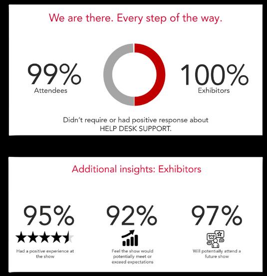 Virtual event analytics