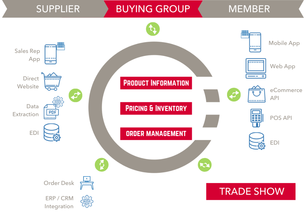 Buying Group Order Management Solution - Visibility to Vendor and Member Transactions