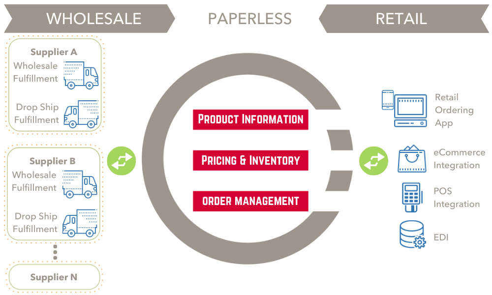 Retail Wholesale Ordering and POS eComm Integration Overview